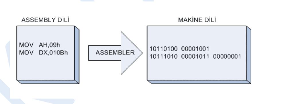 yazılım dili assembly