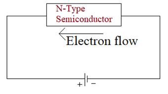 led teknolojisi n tip yarı iletken
