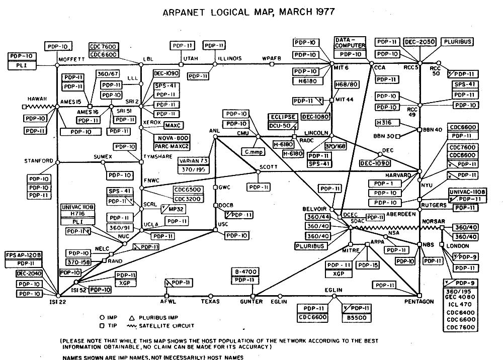 ARPANET nedir?